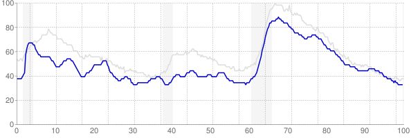 Delaware monthly unemployment rate chart from 1990 to July 2019